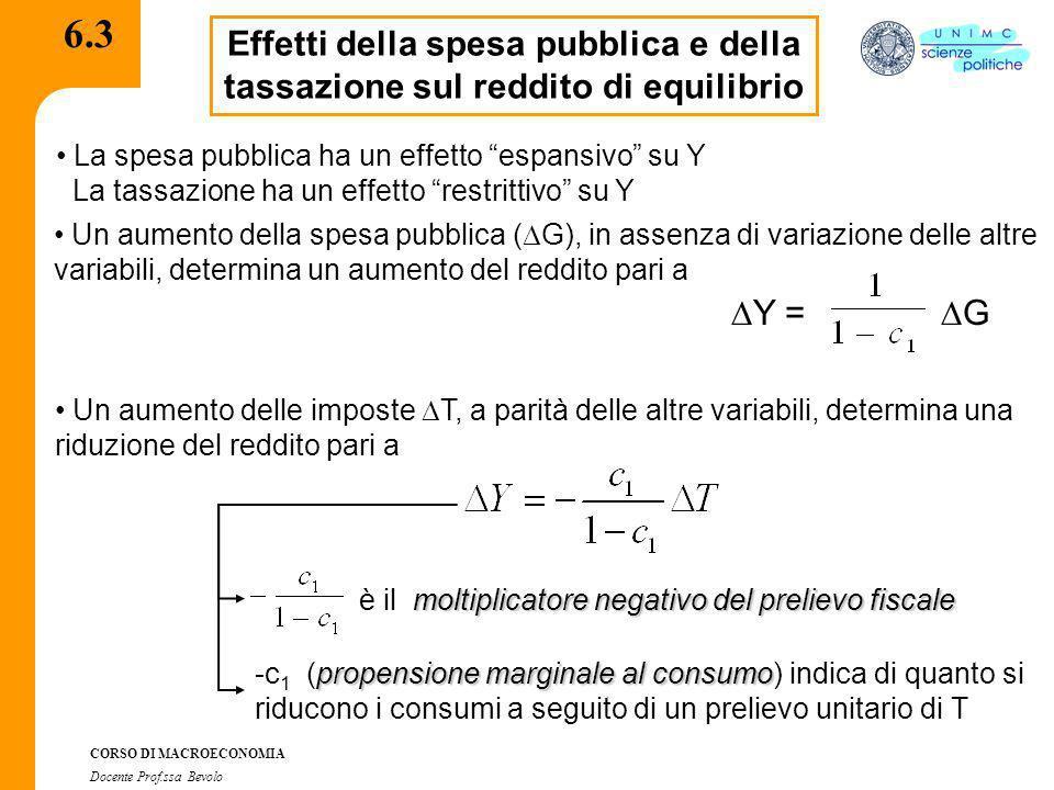 CORSO DI MACROECONOMIA Docente Prof.ssa Bevolo 6.4 Il teorema del bilancio in pareggio Qual è leffetto complessivo sul reddito dovuto ad un aumento di G finanziato con un pari prelievo di T.