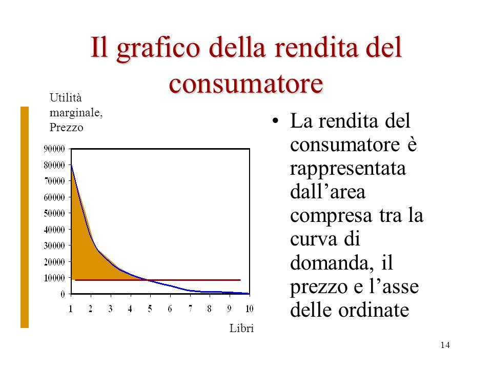 13 La rendita del consumatore Il consumatore in realtà paga tutte le unità comprate allo stesso prezzo (es.