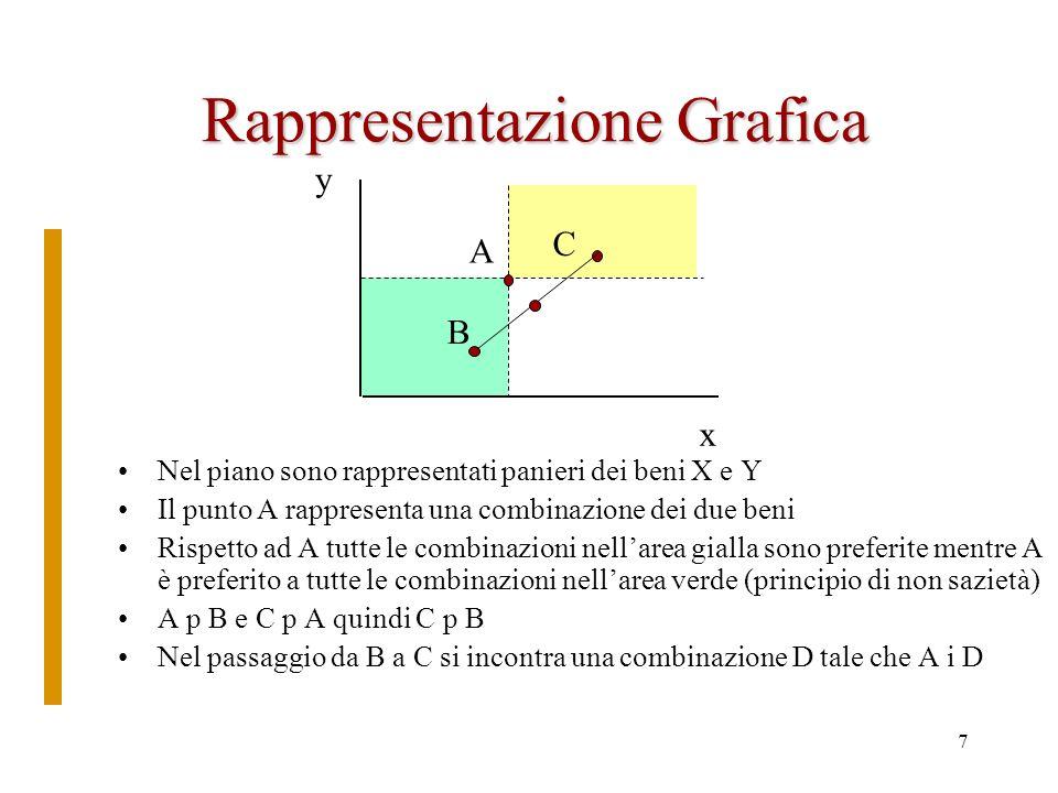 7 Rappresentazione Grafica Nel piano sono rappresentati panieri dei beni X e Y Il punto A rappresenta una combinazione dei due beni Rispetto ad A tutte le combinazioni nellarea gialla sono preferite mentre A è preferito a tutte le combinazioni nellarea verde (principio di non sazietà) A p B e C p A quindi C p B Nel passaggio da B a C si incontra una combinazione D tale che A i D y x A B C