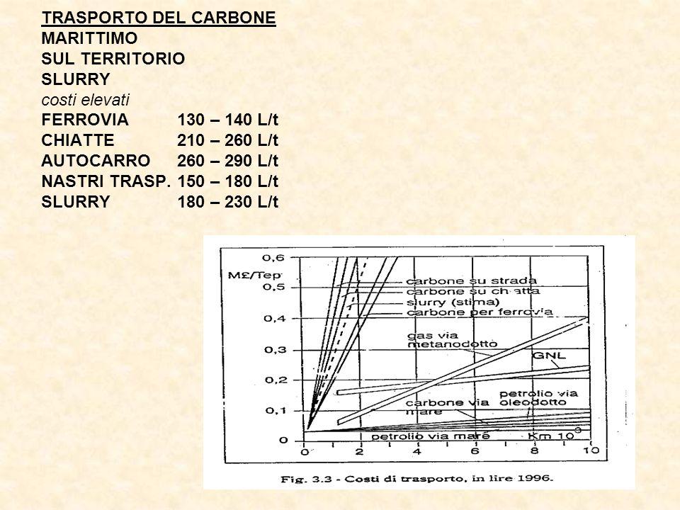 TRASPORTO DEL CARBONE MARITTIMO SUL TERRITORIO SLURRY costi elevati FERROVIA130 – 140 L/t CHIATTE210 – 260 L/t AUTOCARRO260 – 290 L/t NASTRI TRASP.150 – 180 L/t SLURRY180 – 230 L/t