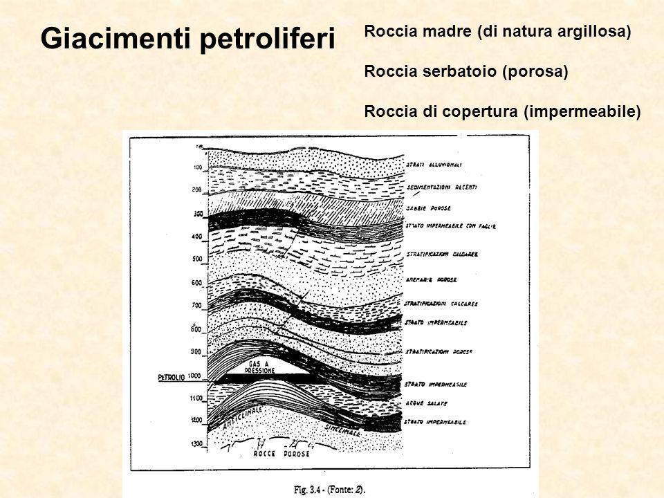 Giacimenti petroliferi Roccia madre (di natura argillosa) Roccia serbatoio (porosa) Roccia di copertura (impermeabile)