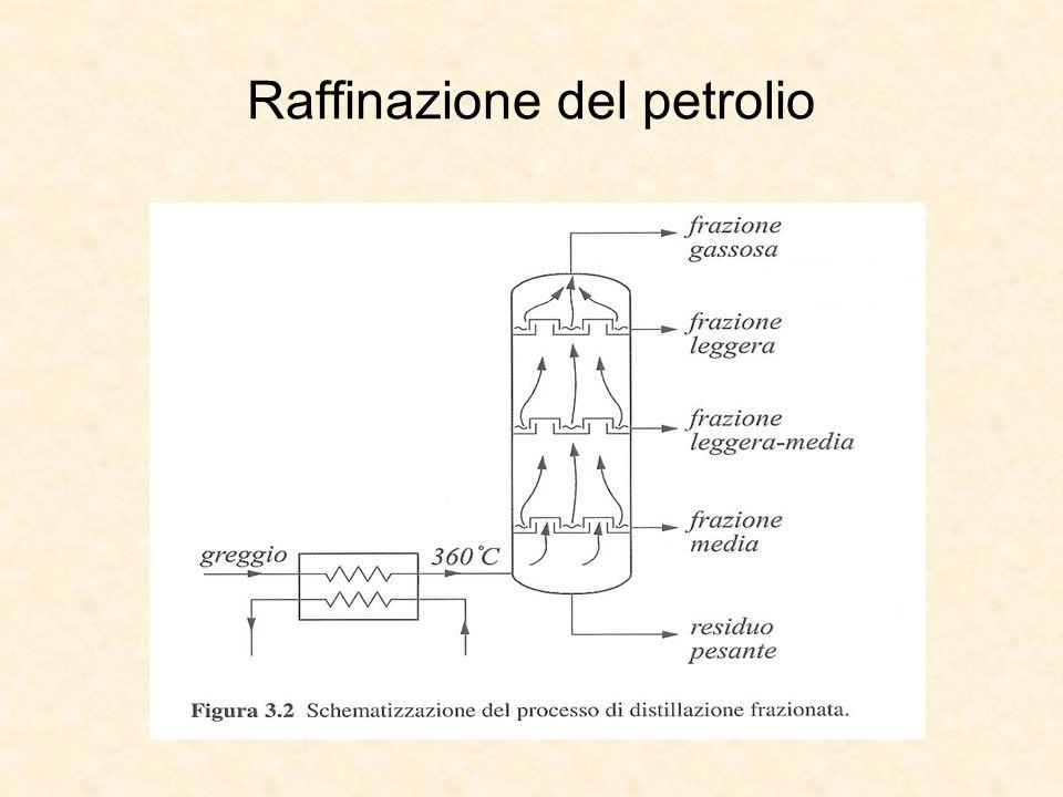 Raffinazione del petrolio