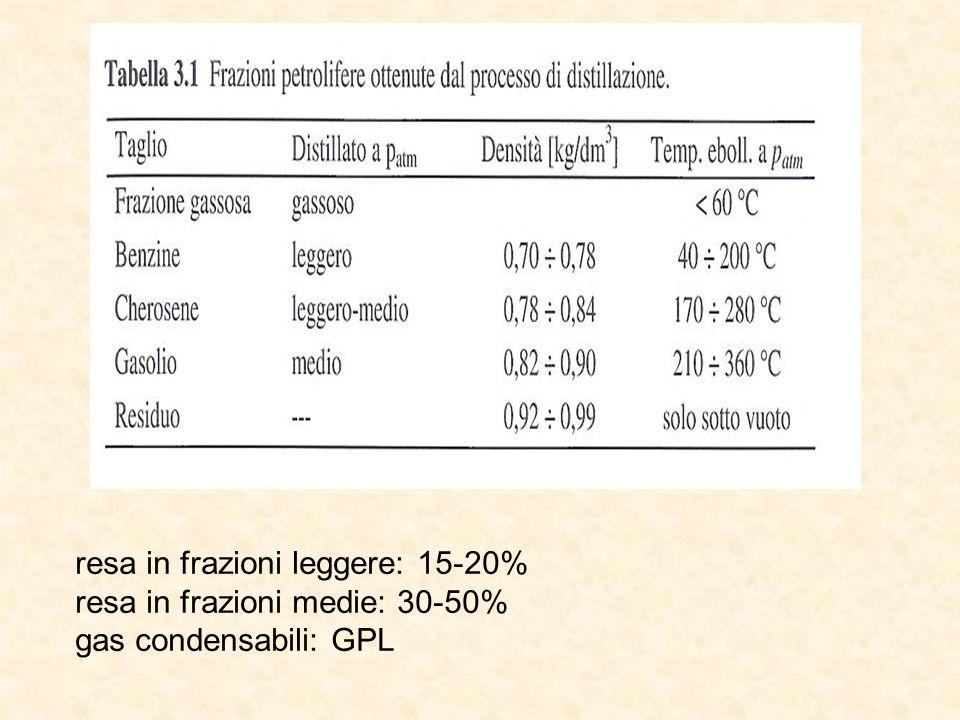resa in frazioni leggere: 15-20% resa in frazioni medie: 30-50% gas condensabili: GPL