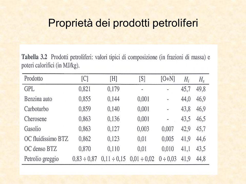 Proprietà dei prodotti petroliferi