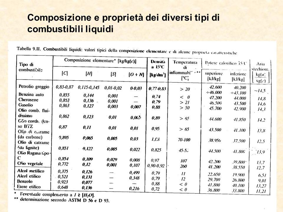 Composizione e proprietà dei diversi tipi di combustibili liquidi