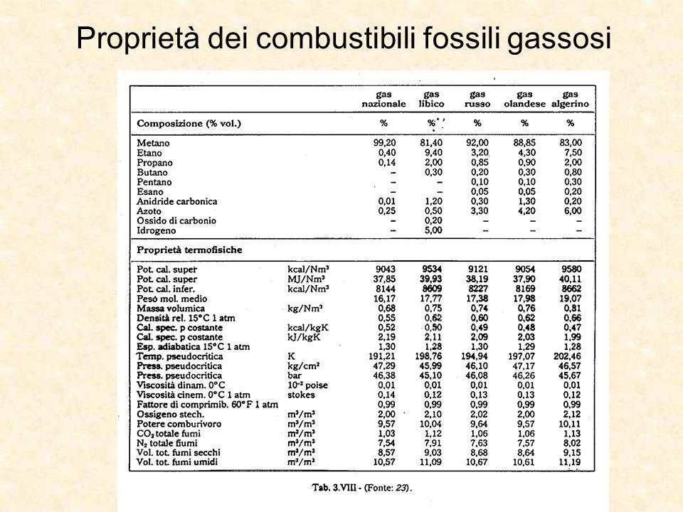 Proprietà dei combustibili fossili gassosi
