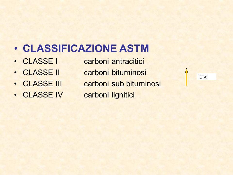 CLASSIFICAZIONE ASTM CLASSE Icarboni antracitici CLASSE IIcarboni bituminosi CLASSE IIIcarboni sub bituminosi CLASSE IVcarboni lignitici ETA