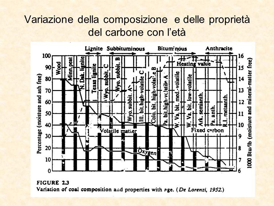 Variazione della composizione e delle proprietà del carbone con letà