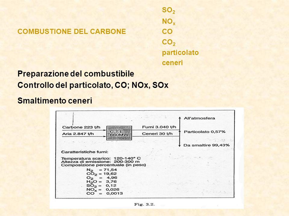 SO 2 NO x COMBUSTIONE DEL CARBONECO CO 2 particolato ceneri Preparazione del combustibile Controllo del particolato, CO; NOx, SOx Smaltimento ceneri