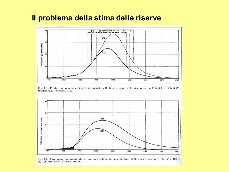 Il problema della stima delle riserve