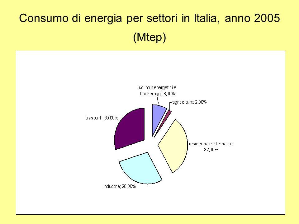 Consumo di energia per settori in Italia, anno 2005 (Mtep)