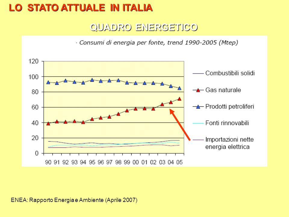 ENEA: Rapporto Energia e Ambiente (Aprile 2007) LO STATO ATTUALE IN ITALIA QUADRO ENERGETICO