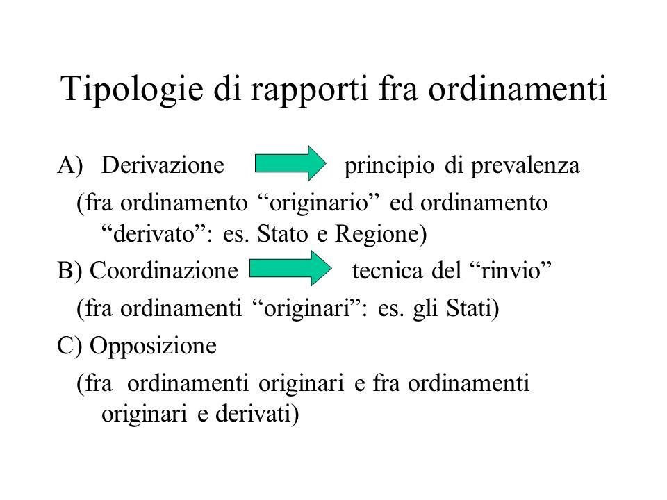 Tipologie di rapporti fra ordinamenti A)Derivazione principio di prevalenza (fra ordinamento originario ed ordinamento derivato: es. Stato e Regione)
