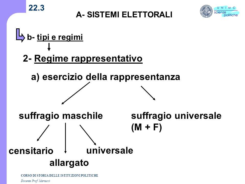 CORSO DI STORIA DELLE ISTITUZIONI POLITICHE Docente Prof. Martucci 22.3 A- SISTEMI ELETTORALI 2- Regime rappresentativo a) esercizio della rappresenta