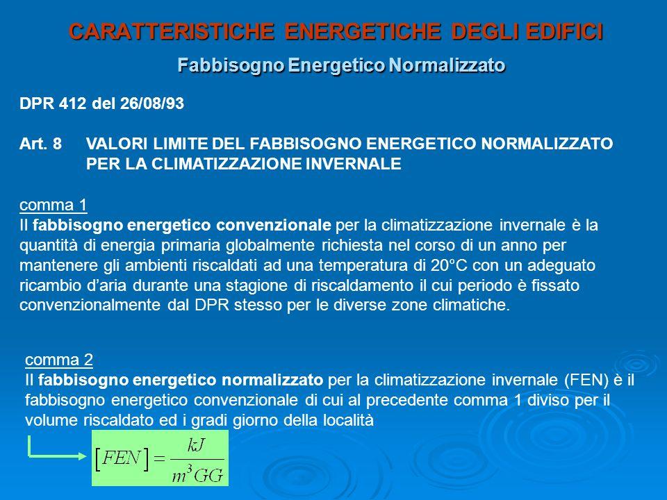 CARATTERISTICHE ENERGETICHE DEGLI EDIFICI Fabbisogno Energetico Normalizzato DPR 412 del 26/08/93 Art. 8VALORI LIMITE DEL FABBISOGNO ENERGETICO NORMAL