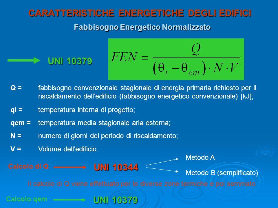 CARATTERISTICHE ENERGETICHE DEGLI EDIFICI Fabbisogno Energetico Normalizzato UNI 10379 Q = fabbisogno convenzionale stagionale di energia primaria ric