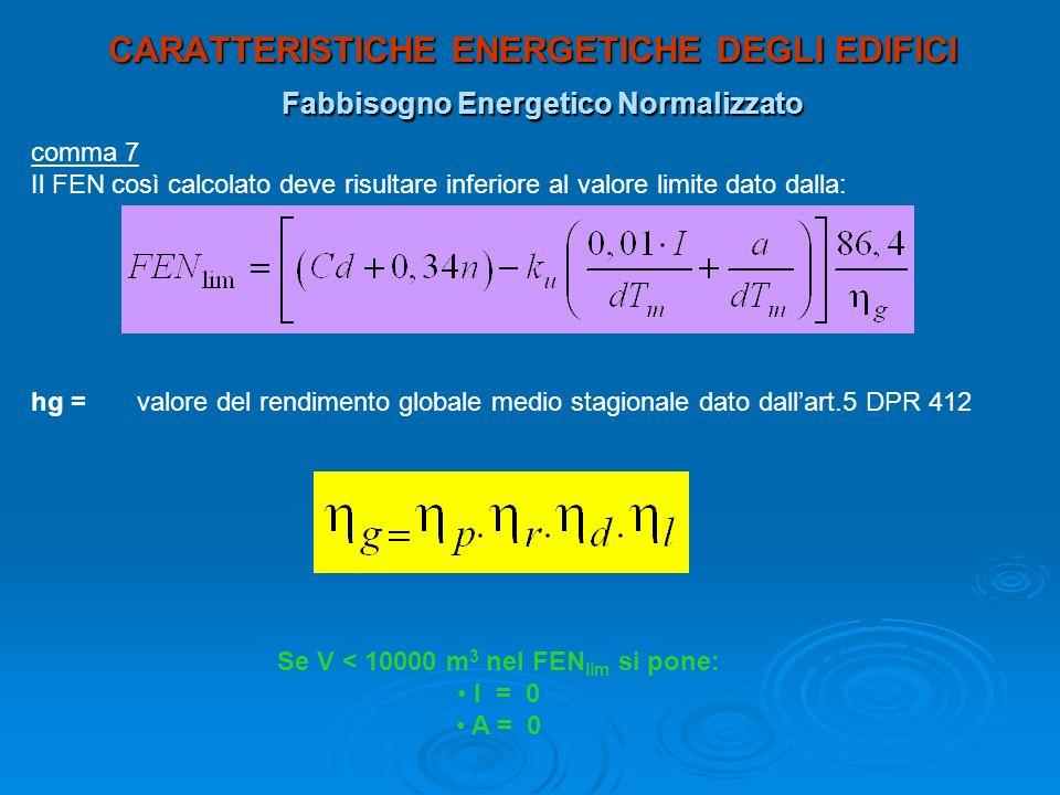CARATTERISTICHE ENERGETICHE DEGLI EDIFICI Fabbisogno Energetico Normalizzato comma 7 Il FEN così calcolato deve risultare inferiore al valore limite d