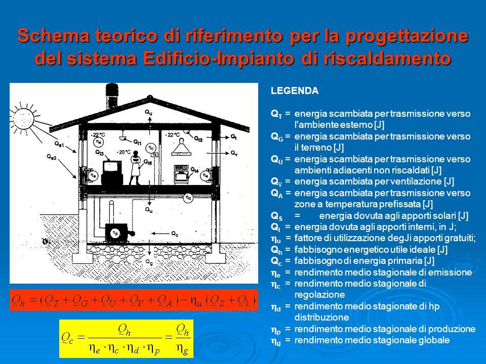 Schema teorico di riferimento per la progettazione del sistema Edificio-Impianto di riscaldamento LEGENDA Q T = energia scambiata per trasmissione ver