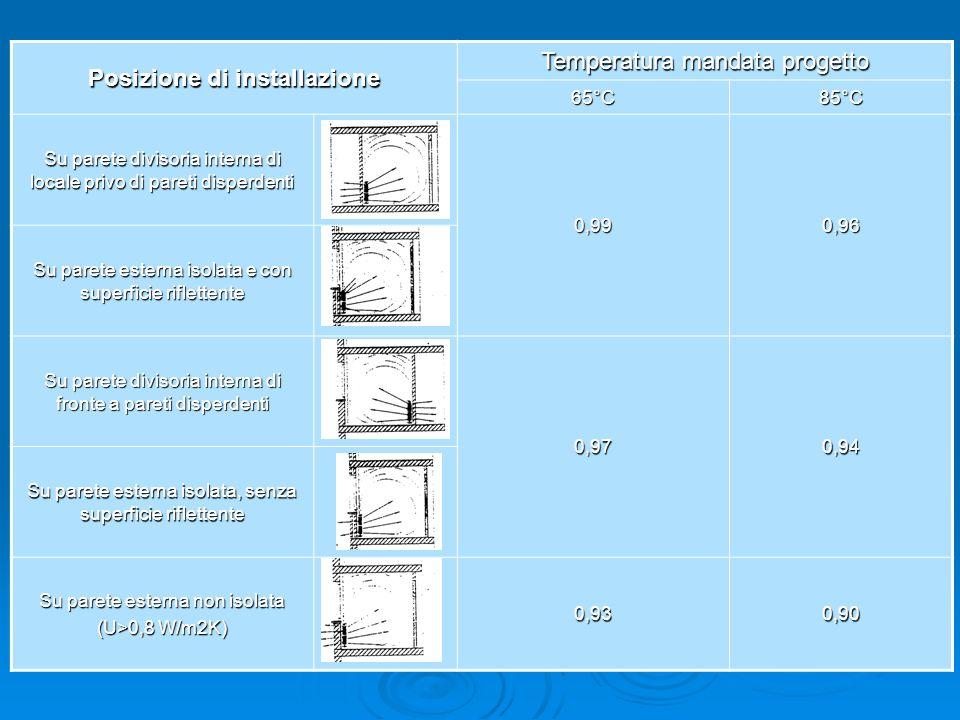 Rendimento globale medio stagionale h e : Rendimento di emissione dei radiatori Posizione di installazione Temperatura mandata progetto 65°C85°C Su pa