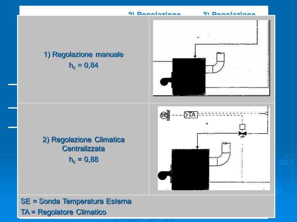 Rendimento globale medio stagionale h e : Rendimento di emissione dei radiatori h d : Rendimento di distribuzione h c : Rendimento di regolazione e co