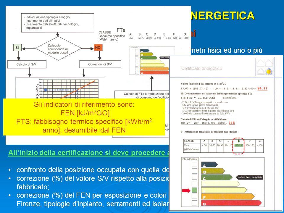 ESEMPI DI CERTIFICAZIONE ENERGETICA Metodo delle correlazioni Il metodo si basa sulla correlazione tra uno o più parametri fisici ed uno o più corrisp