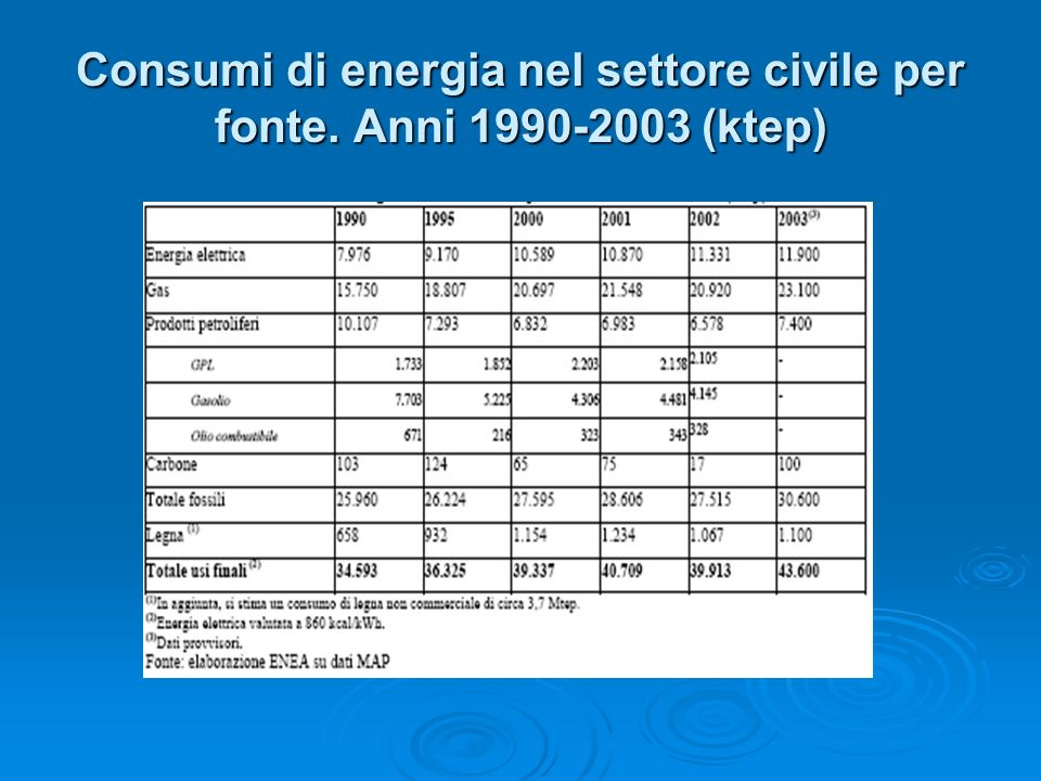 Consumi di energia nel settore civile per fonte. Anni 1990-2003 (ktep)