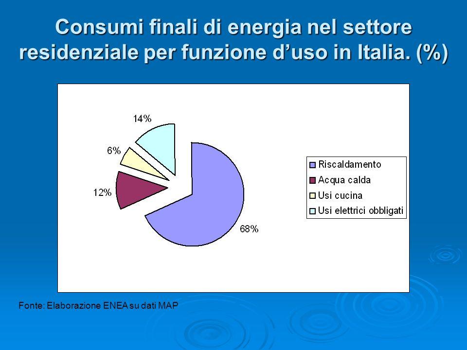 Consumi finali di energia nel settore residenziale per funzione duso in Italia. (%) Fonte: Elaborazione ENEA su dati MAP