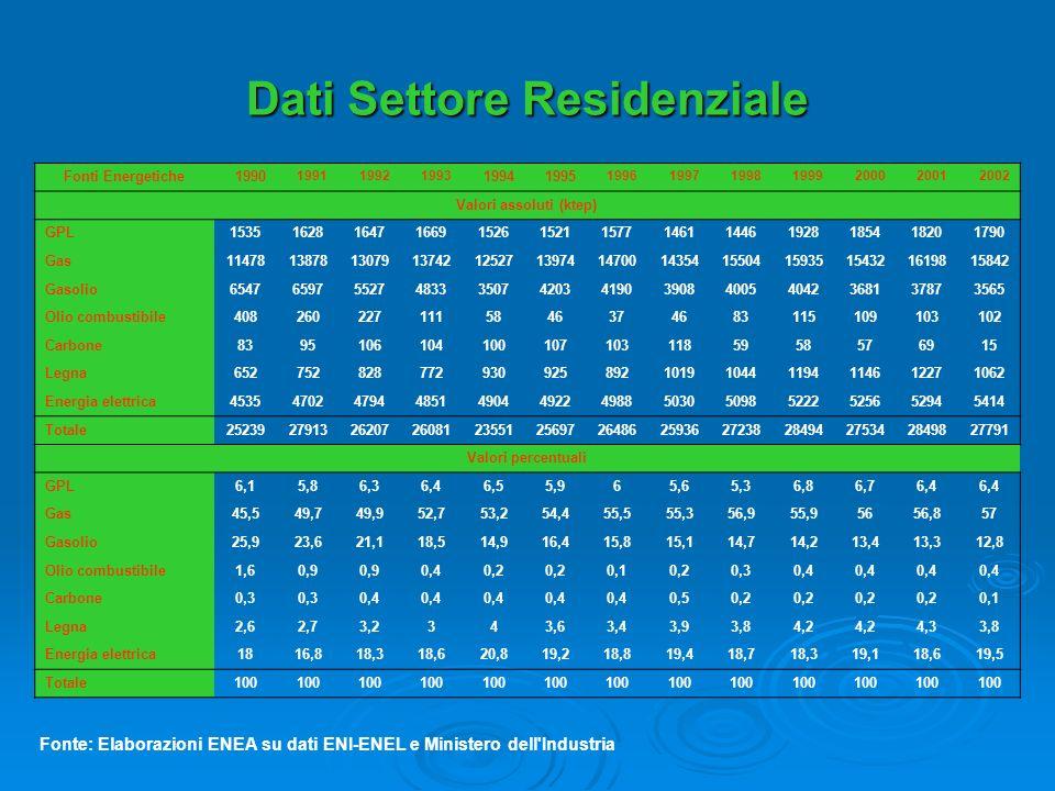 Dati Settore Residenziale Fonti Energetiche1990 199119921993 19941995 1996199719981999200020012002 Valori assoluti (ktep) GPL1535162816471669152615211