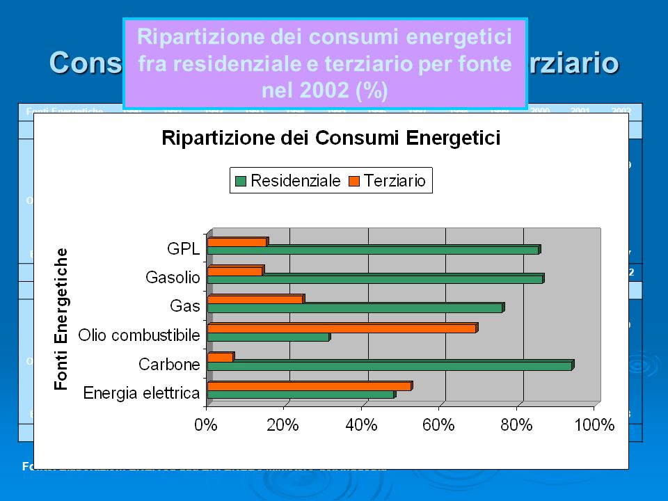 Consumi Energetici nel settore Terziario Fonti Energetiche1990199119921993199419951996199719981999200020012002 Valori assoluti (ktep) GPL1972202363382
