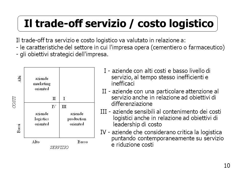 10 Il trade-off servizio / costo logistico Il trade-off tra servizio e costo logistico va valutato in relazione a: - le caratteristiche del settore in