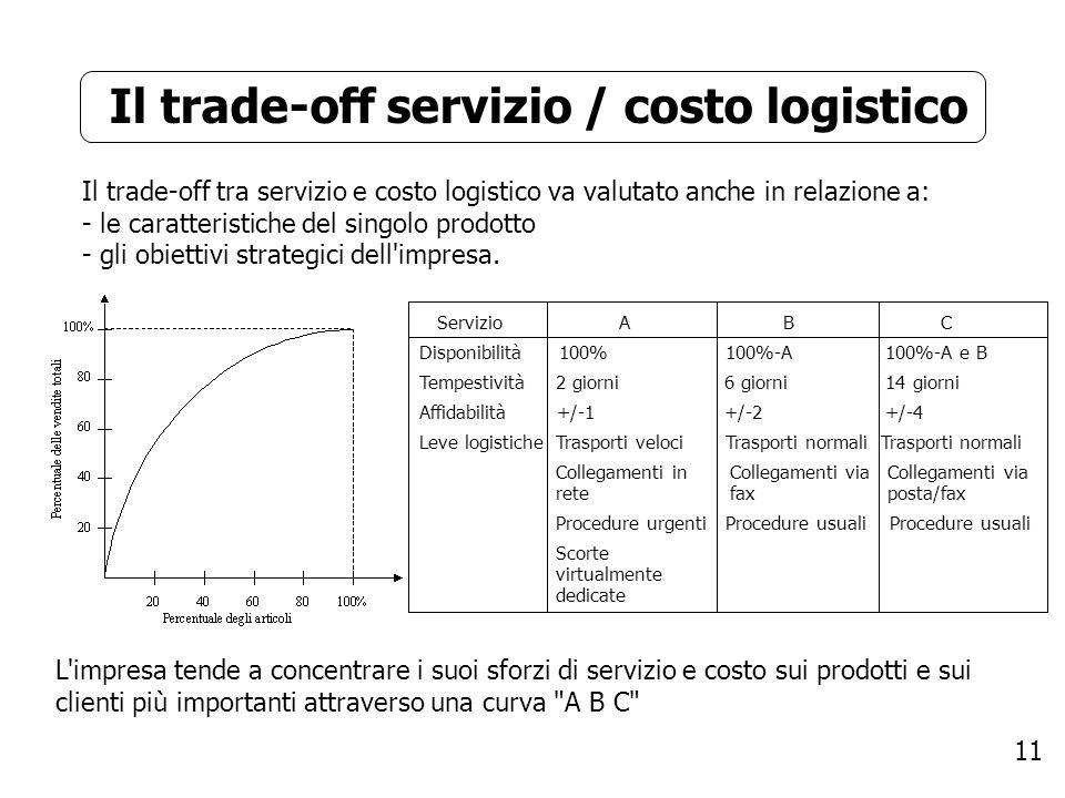 11 Il trade-off servizio / costo logistico Il trade-off tra servizio e costo logistico va valutato anche in relazione a: - le caratteristiche del sing