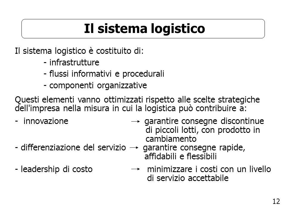 12 Il sistema logistico Il sistema logistico è costituito di: - infrastrutture - flussi informativi e procedurali - componenti organizzative Questi el