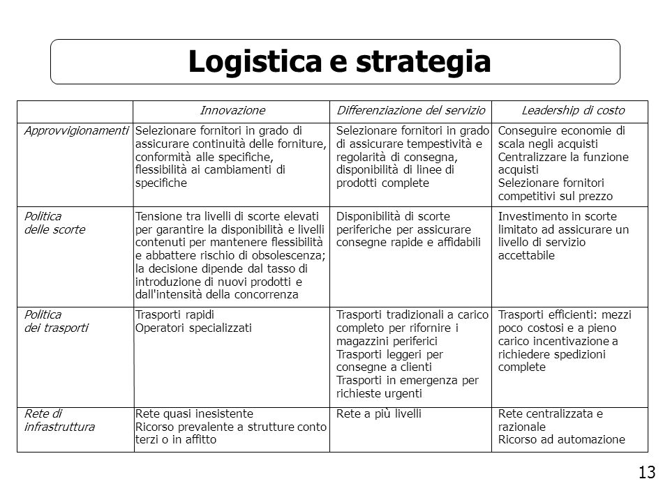 13 Logistica e strategia Approvvigionamenti Politica delle scorte Politica dei trasporti Rete di infrastruttura Innovazione Selezionare fornitori in g