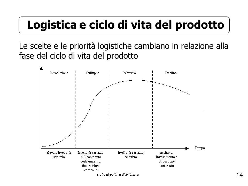 14 Logistica e ciclo di vita del prodotto Le scelte e le priorità logistiche cambiano in relazione alla fase del ciclo di vita del prodotto