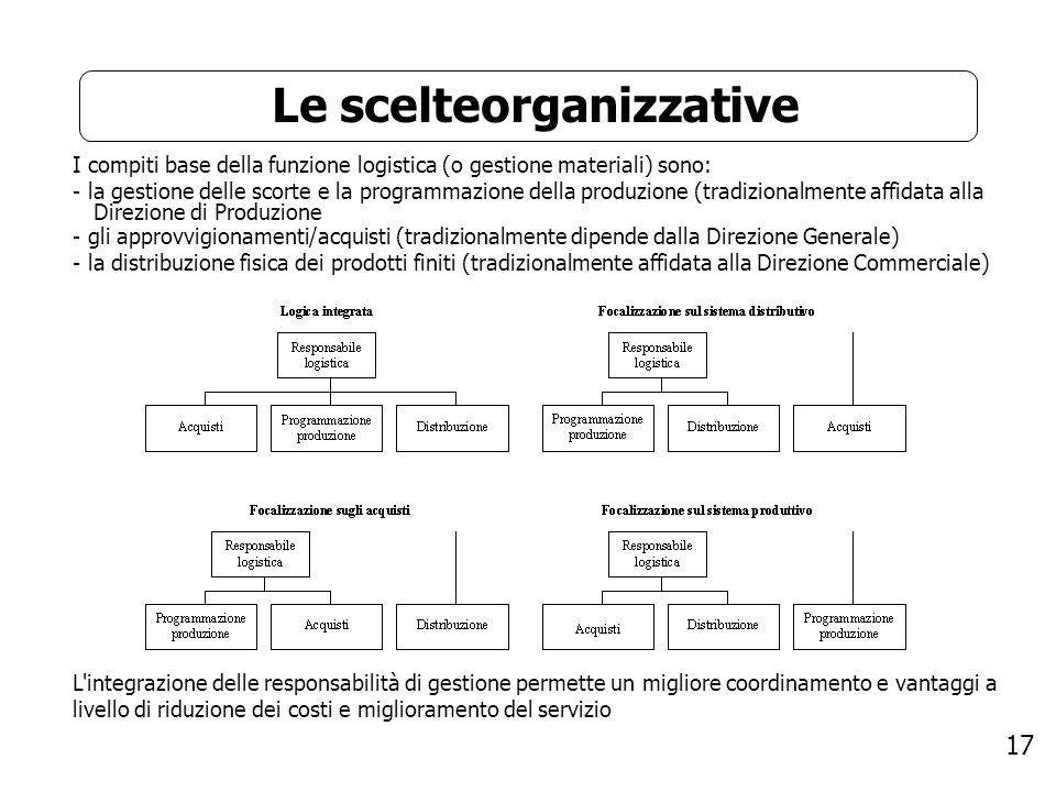 17 Le scelteorganizzative I compiti base della funzione logistica (o gestione materiali) sono: - la gestione delle scorte e la programmazione della pr