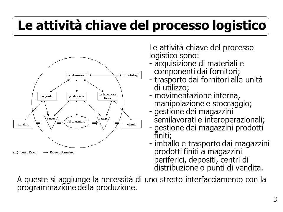 3 Le attività chiave del processo logistico Le attività chiave del processo logistico sono: - acquisizione di materiali e componenti dai fornitori; -