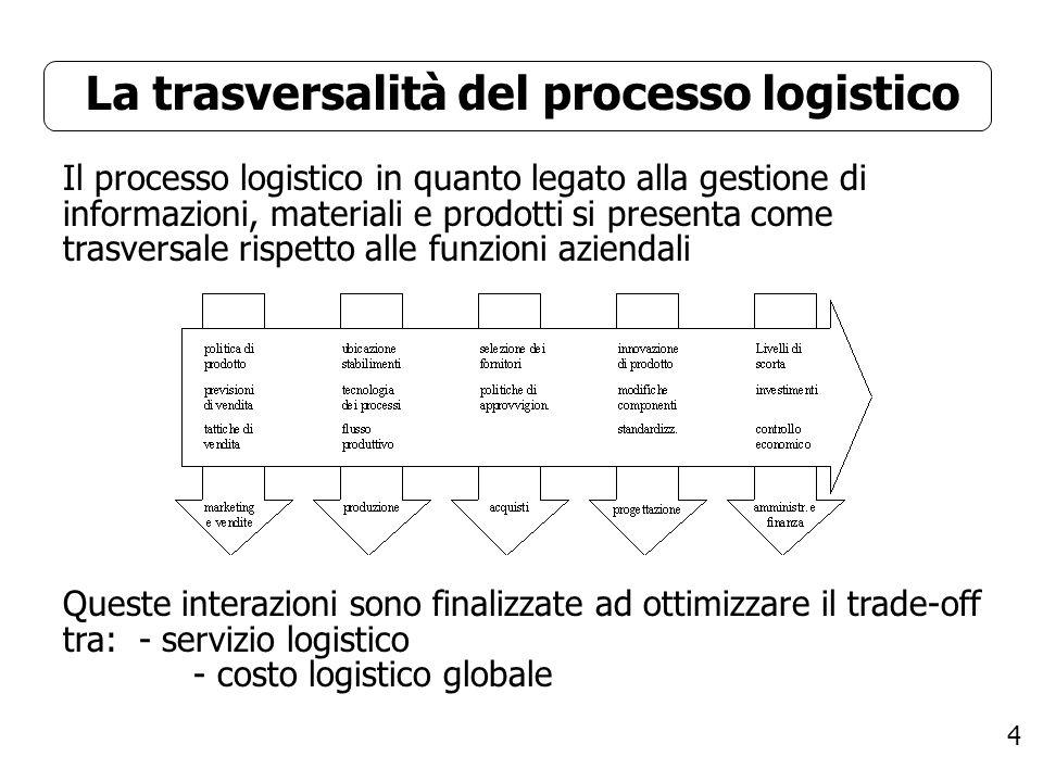 4 La trasversalità del processo logistico Queste interazioni sono finalizzate ad ottimizzare il trade-off tra: - servizio logistico - costo logistico