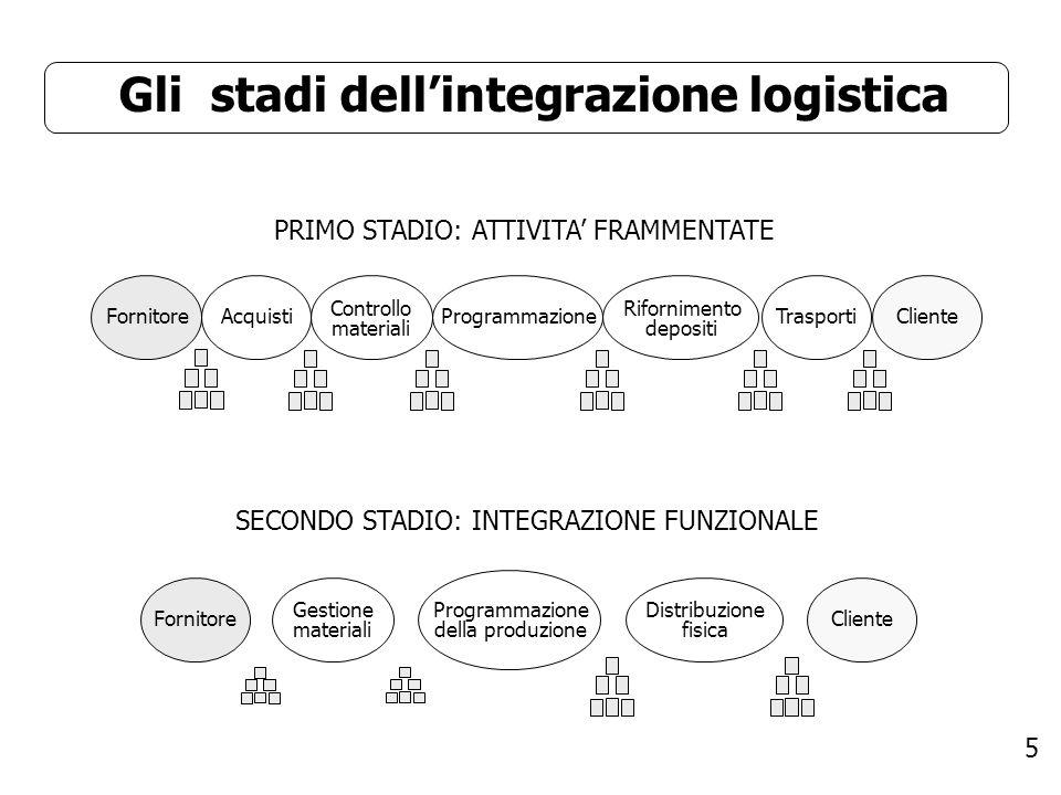 5 Gli stadi dellintegrazione logistica PRIMO STADIO: ATTIVITA FRAMMENTATE FornitoreAcquisti Controllo materiali ProgrammazioneTrasportiCliente Riforni