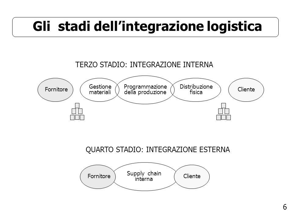 6 Gli stadi dellintegrazione logistica TERZO STADIO: INTEGRAZIONE INTERNA Fornitore Gestione materiali Programmazione della produzione Cliente Distrib