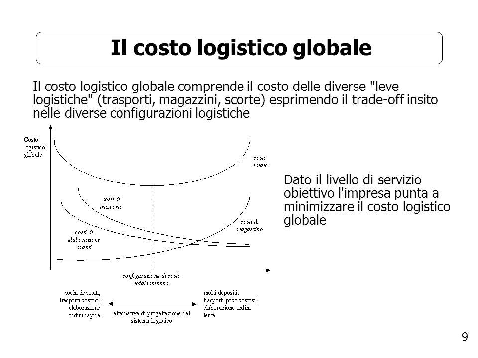 9 Il costo logistico globale Il costo logistico globale comprende il costo delle diverse