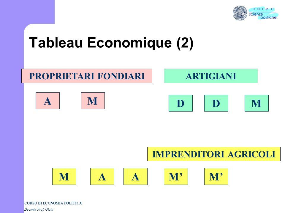 CORSO DI ECONOMIA POLITICA Docente Prof. Gioia Tableau Economique (1) PROPRIETARI FONDIARIARTIGIANI IMPRENDITORI AGRICOLI DD MMM AAAMM D D