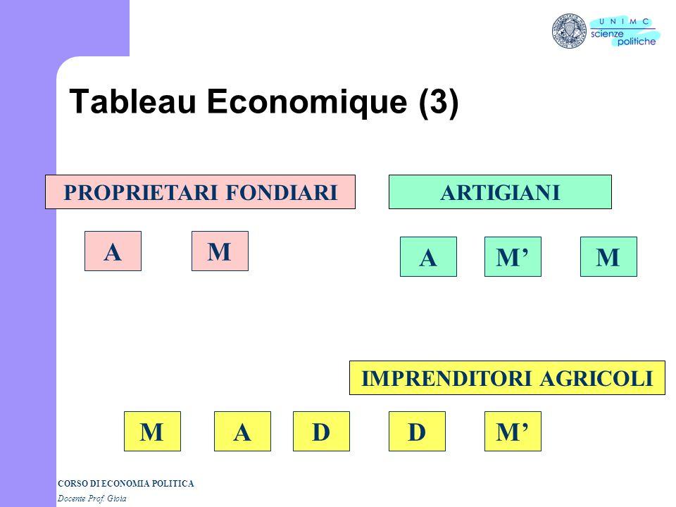 CORSO DI ECONOMIA POLITICA Docente Prof. Gioia Tableau Economique (2) PROPRIETARI FONDIARIARTIGIANI IMPRENDITORI AGRICOLI AM DMD MAAMM
