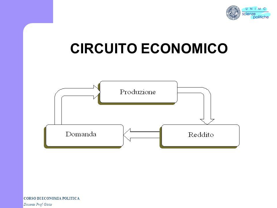 CORSO DI ECONOMIA POLITICA Docente Prof. Gioia Perché la storia del pensiero economico? La scienza come costruzione di una visione del mondo I quadri