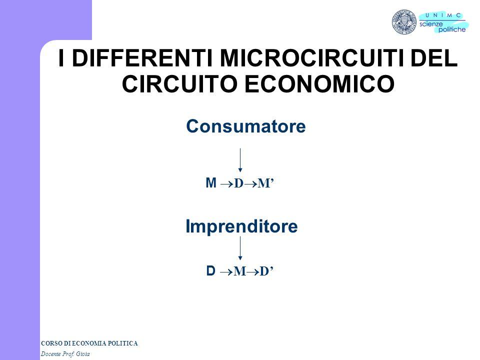 CORSO DI ECONOMIA POLITICA Docente Prof. Gioia CIRCUITO ECONOMICO