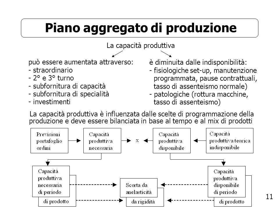 11 Piano aggregato di produzione La capacità produttiva La capacità produttiva è influenzata dalle scelte di programmazione della produzione e deve es