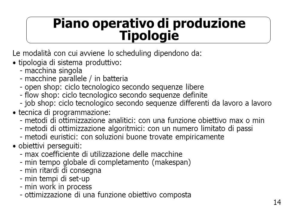 14 Piano operativo di produzione Tipologie Le modalità con cui avviene lo scheduling dipendono da: tipologia di sistema produttivo: - macchina singola