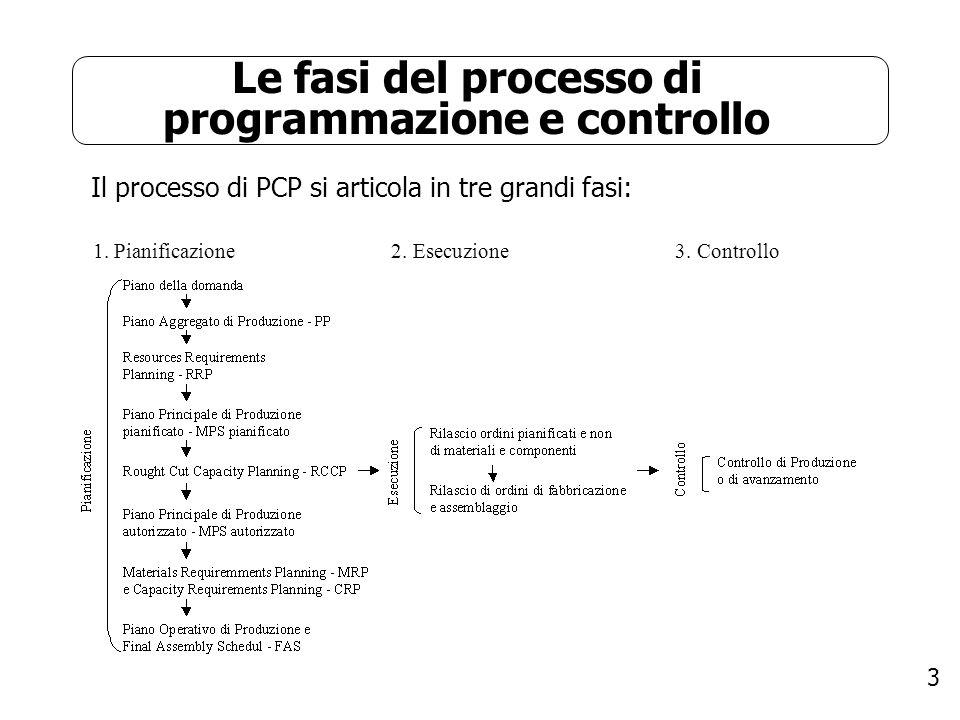 3 Le fasi del processo di programmazione e controllo Il processo di PCP si articola in tre grandi fasi: 1. Pianificazione 2. Esecuzione 3. Controllo