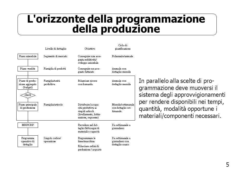5 L'orizzonte della programmazione della produzione In parallelo alla scelte di pro- grammazione deve muoversi il sistema degli approvvigionamenti per