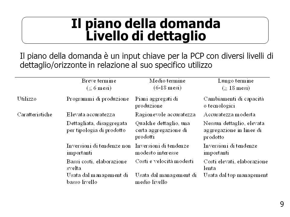 9 Il piano della domanda Livello di dettaglio Il piano della domanda è un input chiave per la PCP con diversi livelli di dettaglio/orizzonte in relazi