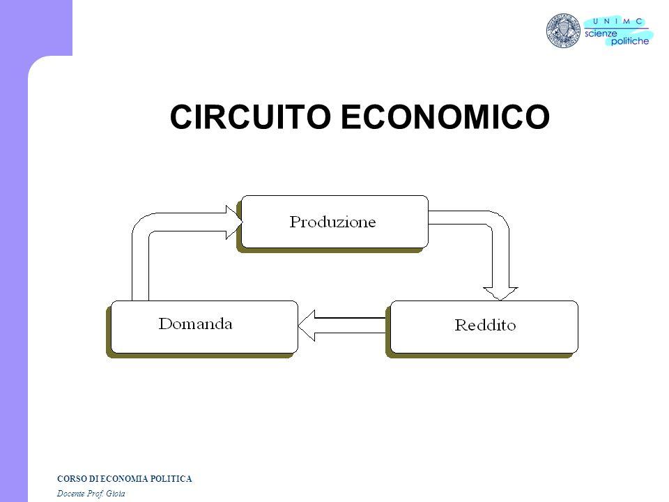 CORSO DI ECONOMIA POLITICA Docente Prof. Gioia Che cosè la scienza economica? Montchretien(1576-1621): la nascita dellEconomia Politica. Traité de léc